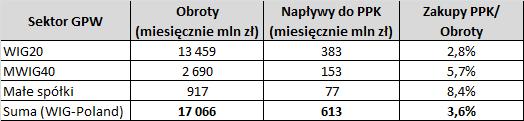 Tabela: wpływ PPK na GPW - obroty giełdowe