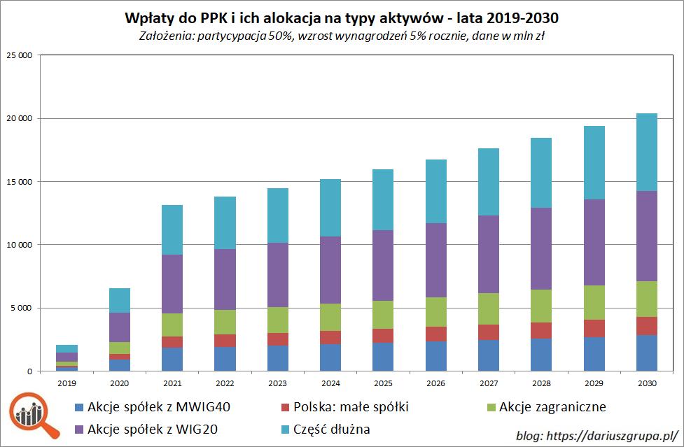 Wykres: wpływy do PPK w poszczególnych latach - symulacja lata 2019-2030