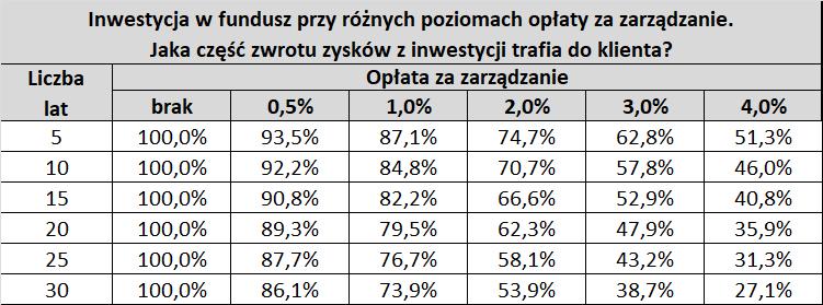 Tabela: udział klientów w zyskach - różne stawki opłaty za zarządzanie