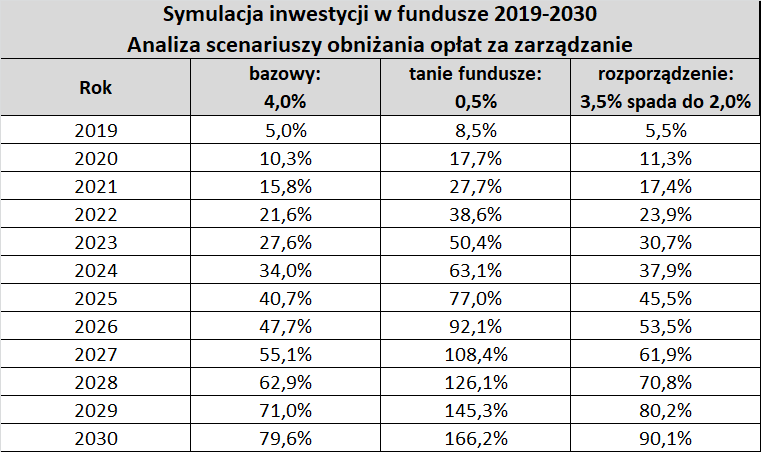 Tabela: zyski klientów z inwestycji w latach 2019-2030 - różne stawki opłaty za zarządzanie