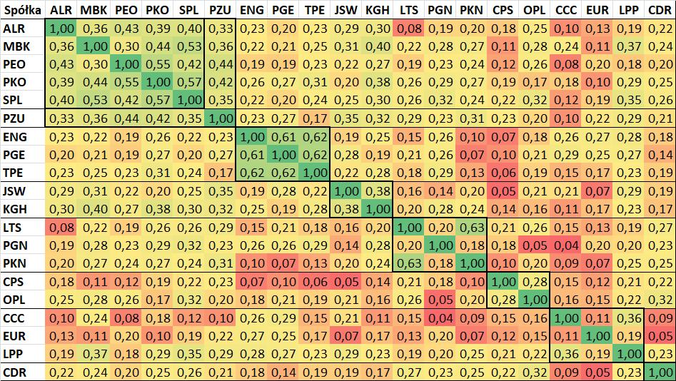Tabela: współczynnik korelacji pomiędzy spółkami z indeksu WIG20