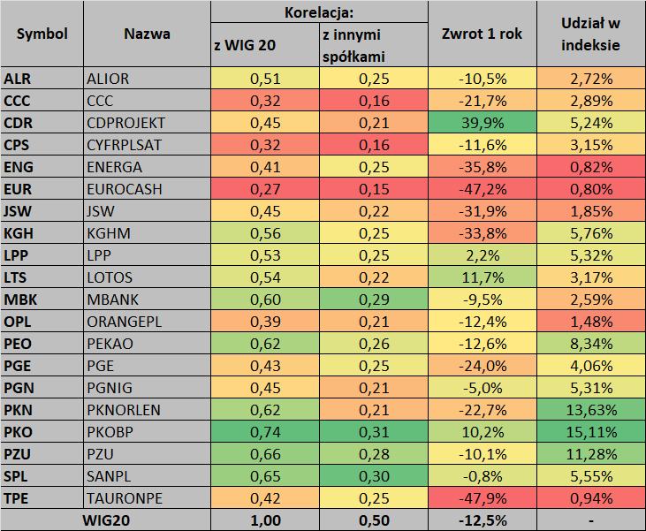 Tabela: współczynnik korelacji pomiędzy spółkami oraz indeksem WIG20