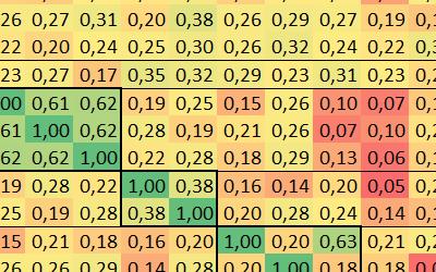 Współczynnik korelacji – co to jest i jak działa?