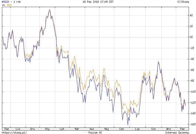 Wykres: indeksy GPW w Warszawie - WIG i WIG20 - 12 miesięcy