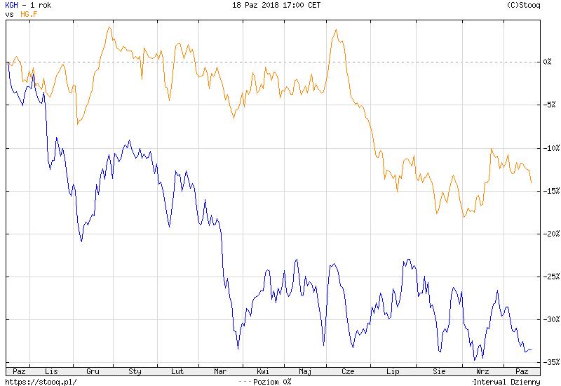 Wykres: akcje KGHM i kontrakty terminowe na miedź - 12 miesięcy