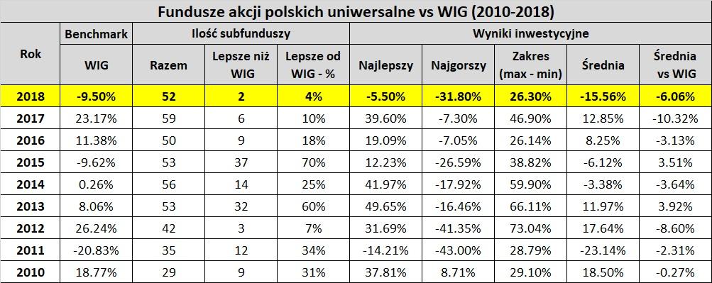 Tabela: wyniki funduszy akcyjnych w porównaniu do WIG - lata 2010-2018. Ile funduszy biło indeks WIG?