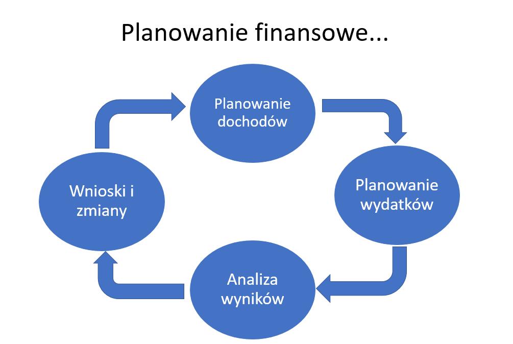 Plan finansowy: schemat planowania