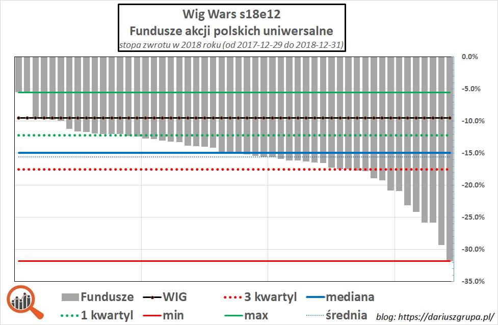 Wykres: wyniki funduszy akcyjnych za 2018 w porównaniu do indeksu WIG. Wyniki funduszy w 2018.