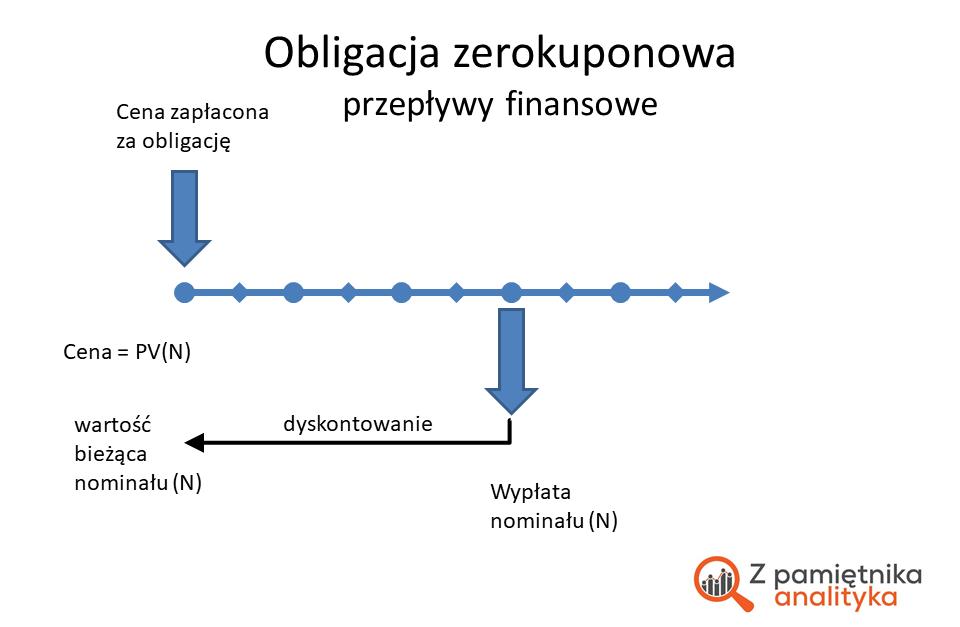 Jak wycenić obligację zerokuponową - schemat przepływów finansowych