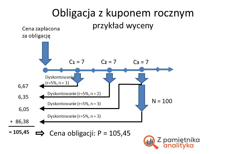 Schemat: Wycena obligacji z kuponem rocznym - obliczenia dla przykładu