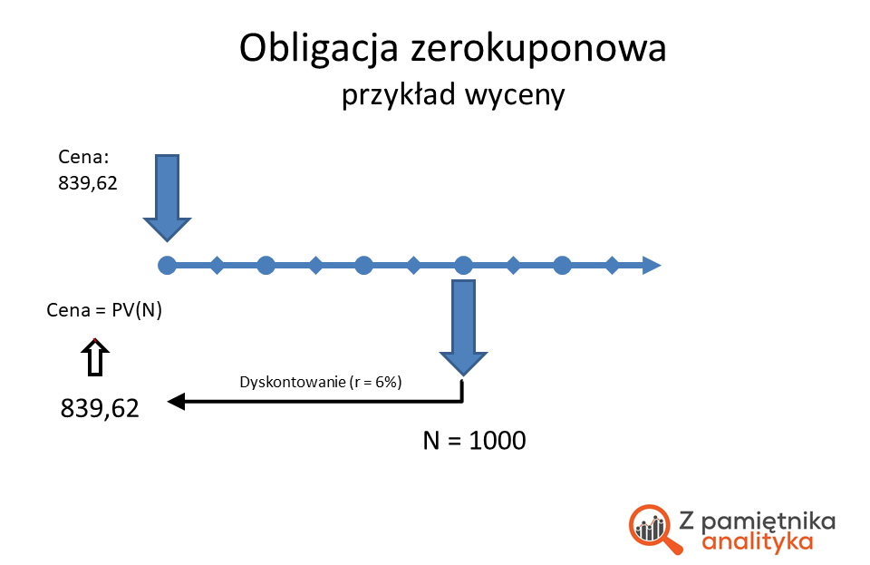 Wycena obligacji zerokuponowej: schemat przepływów finansowych dla obliczanego zadania