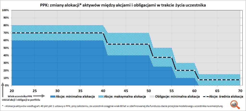 Wykres: alokacja w funduszu zdefiniowanej daty (PPK)