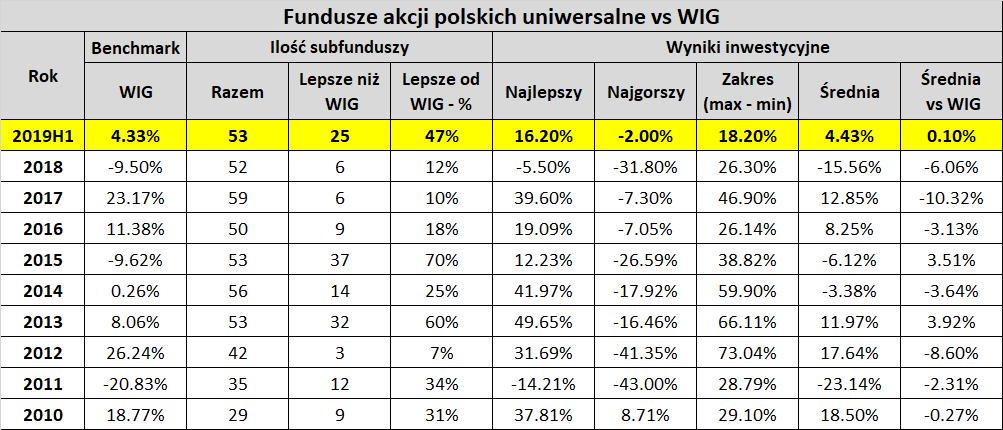 Tabela: Wykres: wyniki funduszy akcyjnych w porównaniu do WIG. Lata 2010 do 2019.
