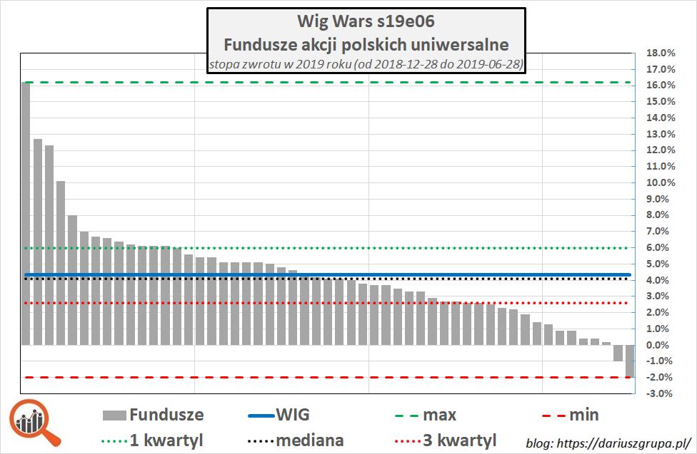 Wykres: wyniki funduszy akcyjnych w    porównaniu do WIG. 1 połowa 2019.
