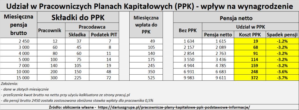 Tabela: koszt programu PPK dla uczestnika. O ile będzie niższa pensja netto po przystąpieniu do PPK.