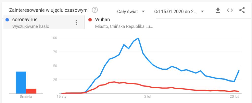 Wykres: popularność hasła koronawirus w Google Trends