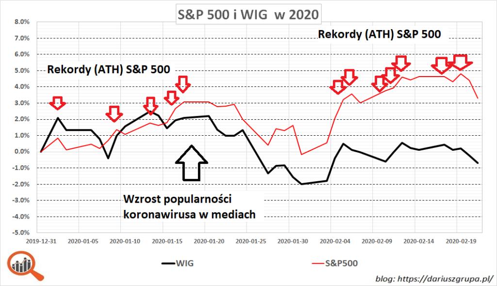 Wykres: reakcja indeksów S&P500 i WIG na pojawienie się koronawirusa