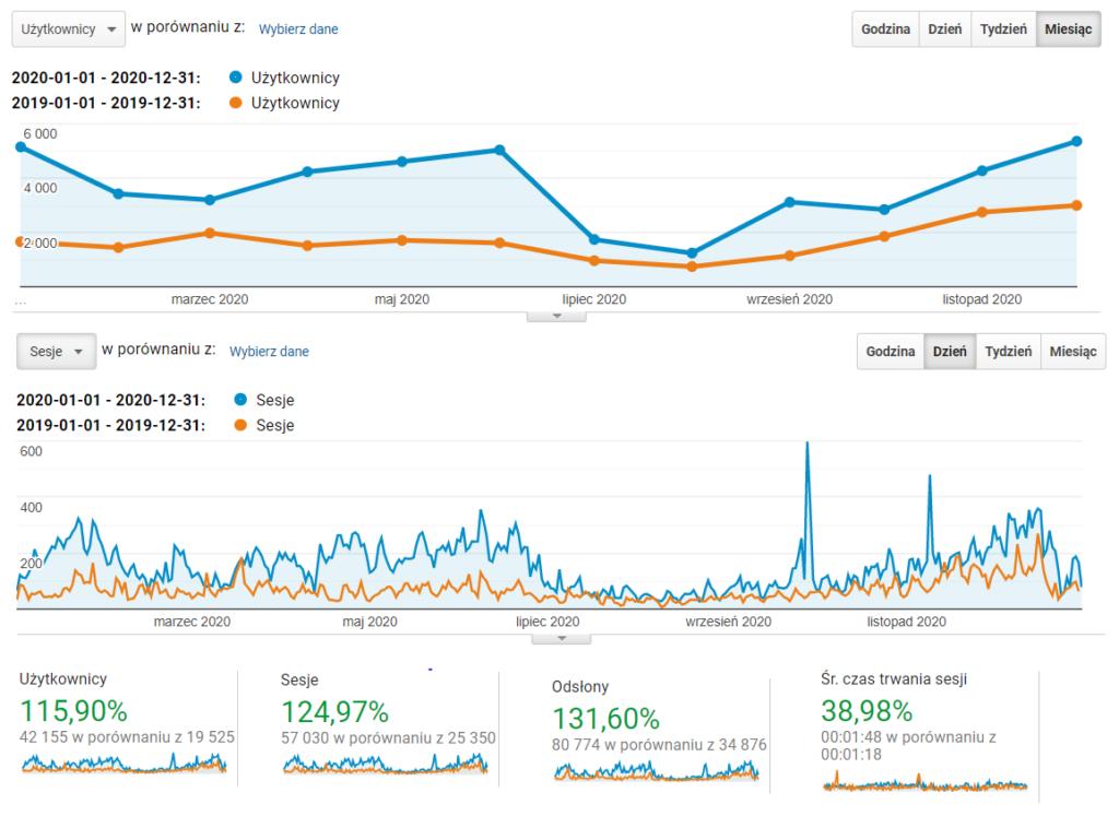 Wykresy: statystyki bloga dariuszgrupa.pl w 2020 roku - liczba użytkowników, sesji, czas trwania wizyty
