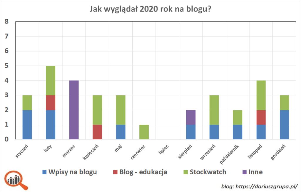 Wykres: liczba wpisów na blogu dariuszgrupa.pl w 2020 roku